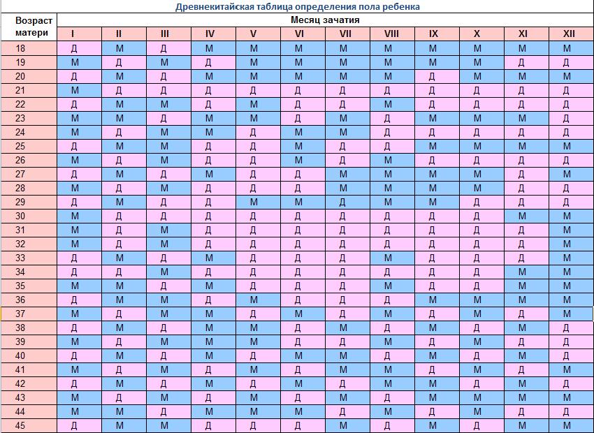 Calendario Cinese Del Concepimento.Calendario Di Determinazione Del Genere Giapponese E Cinese