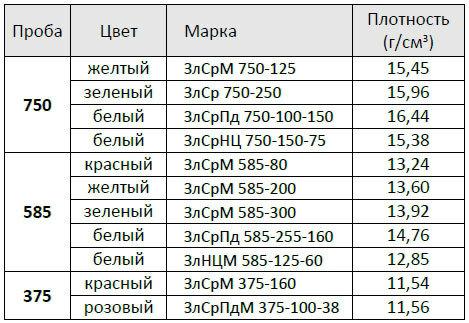 Gold Dichte Tabelle