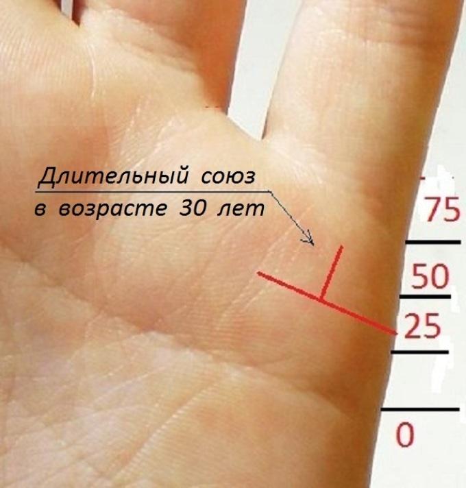 herzlinie hand bedeutung